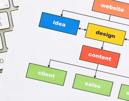 7 Steps to Ranking your Business Website on Google